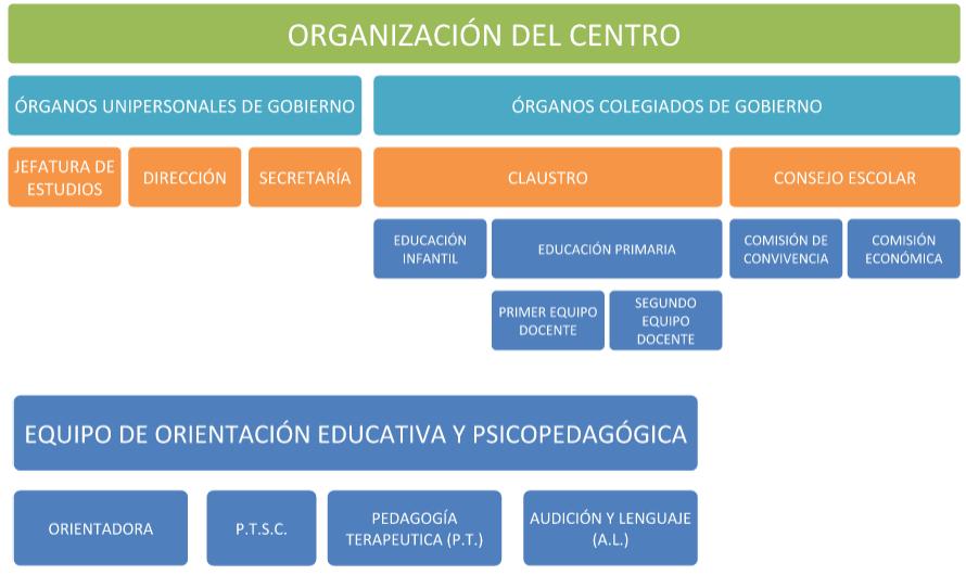 OrganizacionCentro